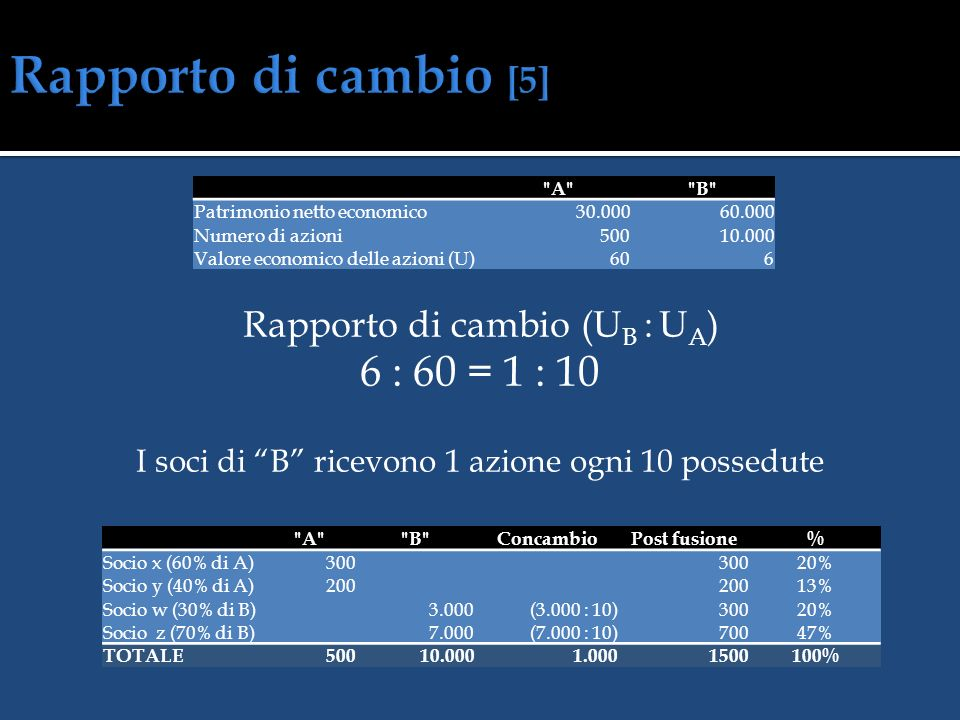 Rapporto di cambio [5] 6 : 60 = 1 : 10 Rapporto di cambio (UB : UA)